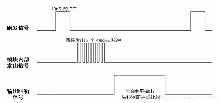 基于MSP430F5529单片机实现HC-SR04超声波测距 CCS & IAR