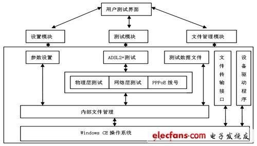 系统软件结构