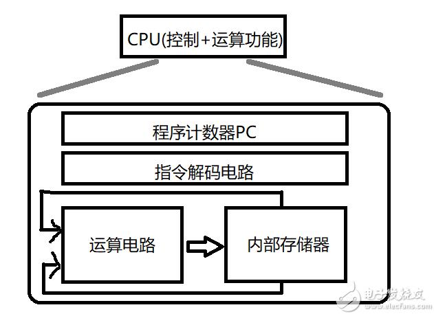 STM32Note初识单片机(2)