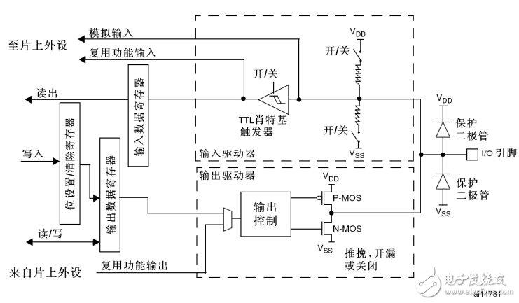 STM32中GPIO的这八种配置种类你知道几种?