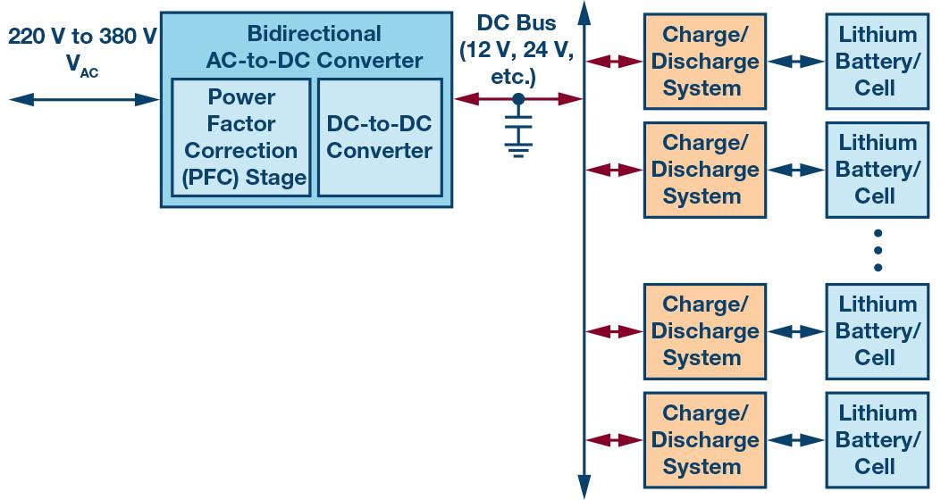 图5.带交流市电能量回收功能的电池测试系统。