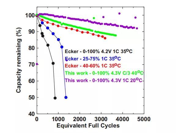 注:紫色和绿色为Dahn团队的测试结果,在接近4000个循环后,电量还能保持在85%以上,另外三个为对比项