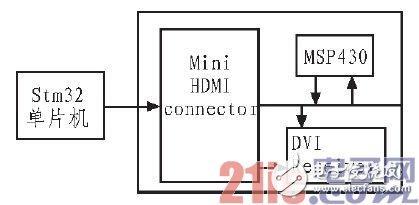 基于STM32单片机的DLP1700显示电路、光路系统改进设计