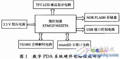 基于STM32的数字PDA系统软件系统设计