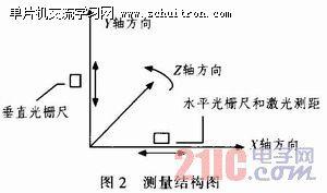 图2:测量结构图