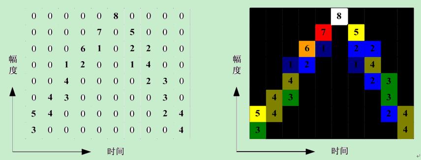 波形三维映射原理介绍