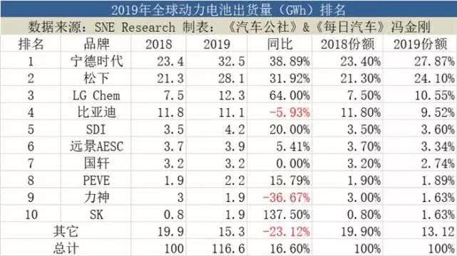 """2019全球动力电池排名:宁德时代完成""""3连冠"""