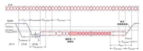 技術文章—MIPI D-PHY物理層自動一致性測試