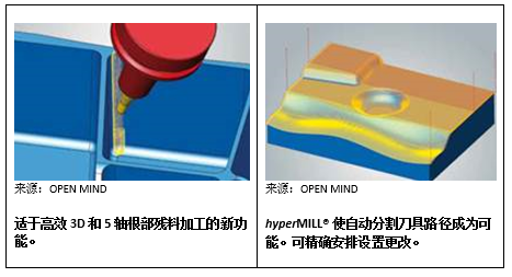OPEN MIND 发布 hyperMILL®2020,效率更高工序更优