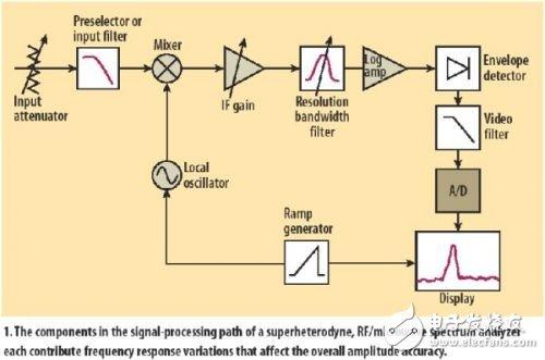 浅析高频谱仪的幅度测量精度方案