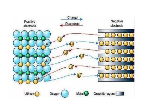 固态电池的三大技术路线,都难在哪里?