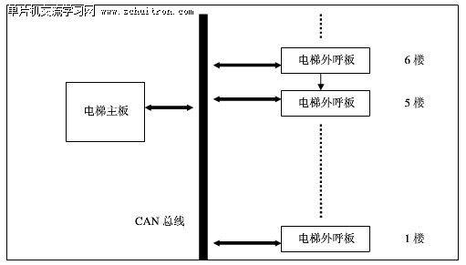 基于AVR单片机的电梯外呼板系统设计