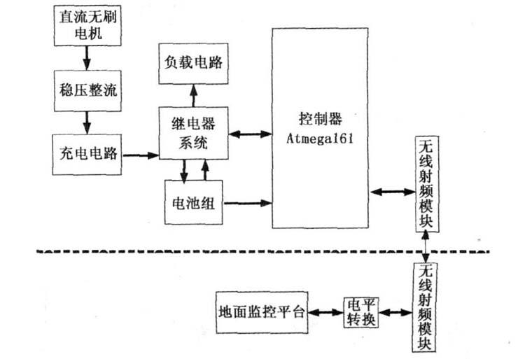 AVR单片机用于电源管理系统的研究