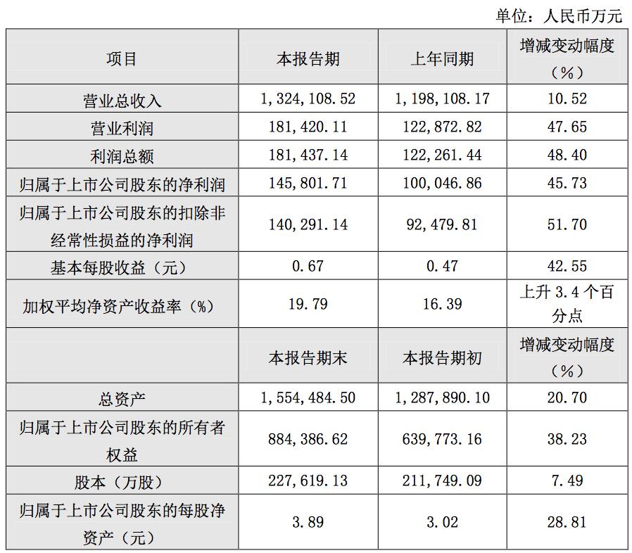 受益5G通信需求迅速放量,生益科技2019年净利增长45.73%