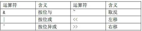 蓝桥杯嵌入式STM32学习笔记(一)——MDK下C语言基础复习