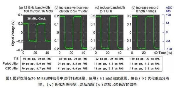 8步搞定实时示波器进行抖动测量