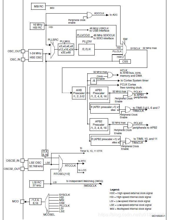 超低功耗研发-STM32L151C8T6芯片(一)时钟系统概述
