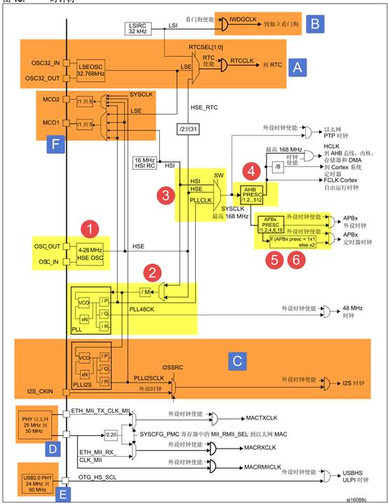 第15章 RCC—使用HSE/HSI配置时钟—零死角玩转STM32-F429系列