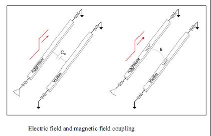 电磁串扰分析的新要求