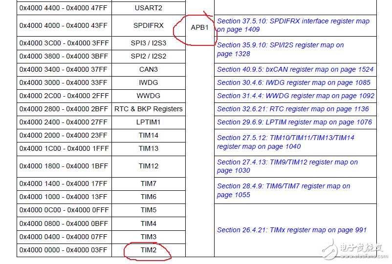 STM32F7系列时钟相关问题一:HSE模式配置