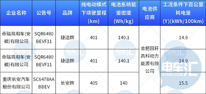 国轩高科官宣:磷酸铁锂电池单体能量密度已突破200Wh/kg