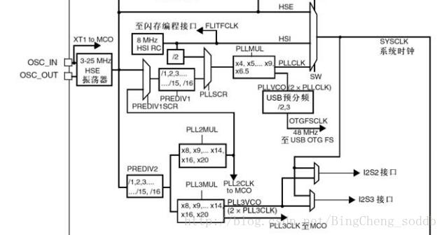 通过BUG来理解STM32的HSE时钟
