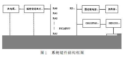 PIC单片机实现多回路温度控制系统的设计