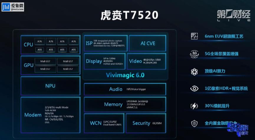 紫光展锐发布了新一代5G SoC——虎贲T7520