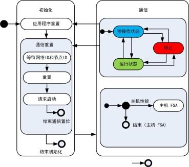 技术文章—从CANopen到CANopen FD的技术升级