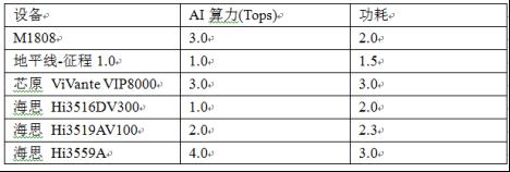 M1808 AI核心板AI算力性能有多强
