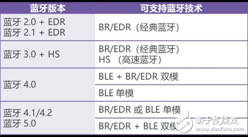 蓝牙BR/EDR测试的测试指标及其测试方法