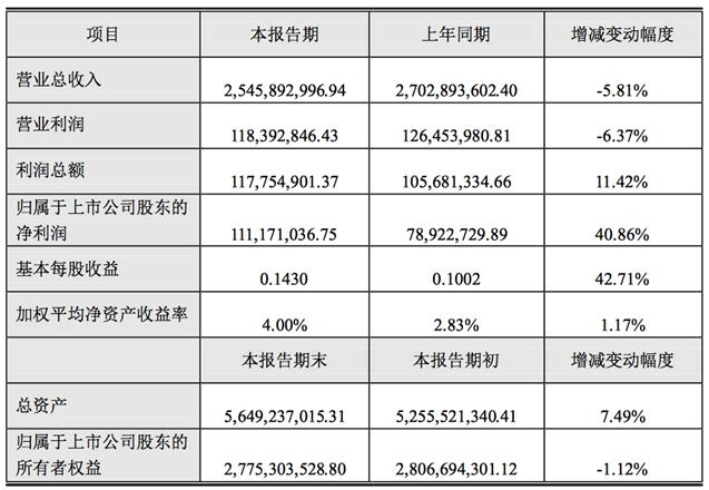 因投资粤芯获益带动,智光电气2019年营收下滑但净利大增