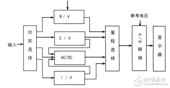 万用表的结构及原理图_万用表原理图