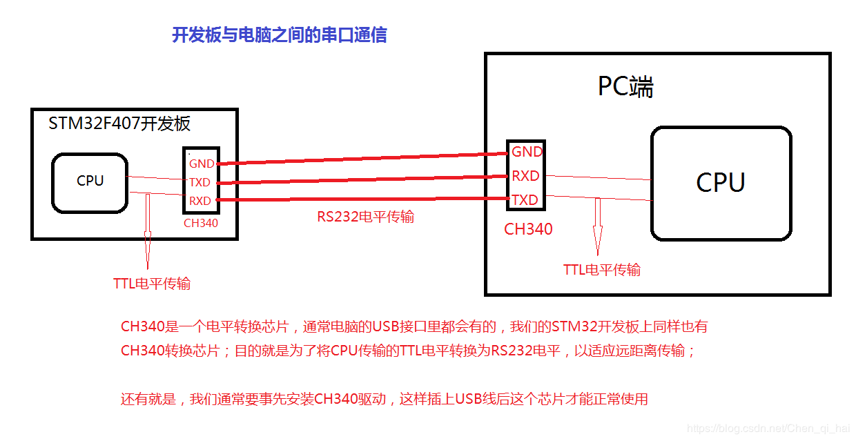 通用同步异步收发器 (USART)的使用