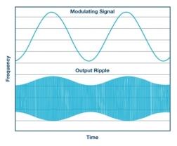 技术文章—扩频频率调制以降低 EMI