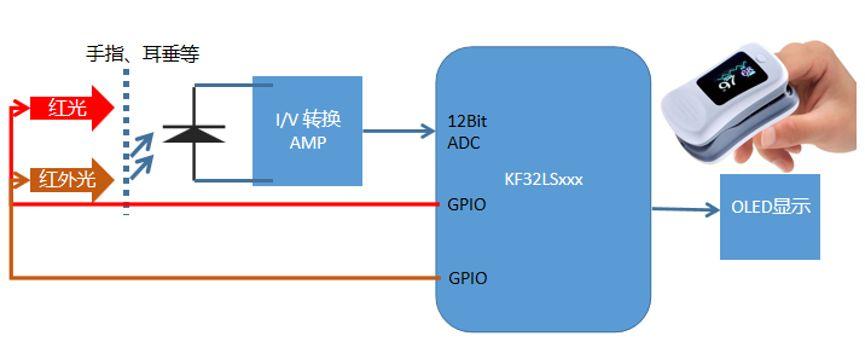 强势助攻抗疫战!芯旺微ChipON 32位MCU被应用于医疗电子设备