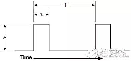 脉冲重复频率和脉宽对脉冲相噪的灵敏度测试