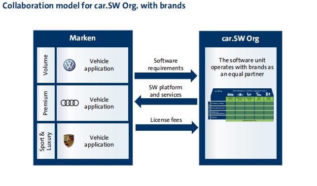 特斯拉引领的汽车电子架构变革,会被谁来收割?
