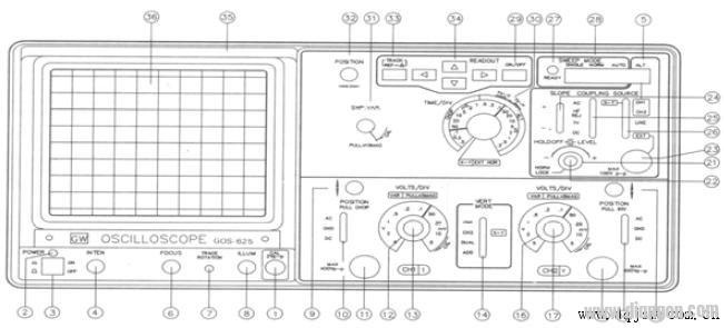 示波器的基本使用方法及步骤