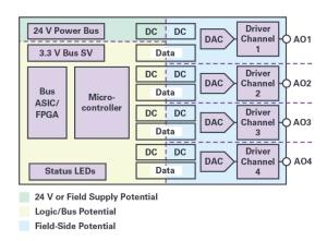 自適應負載調整和動態功率控制實現模擬輸出高效散熱設計