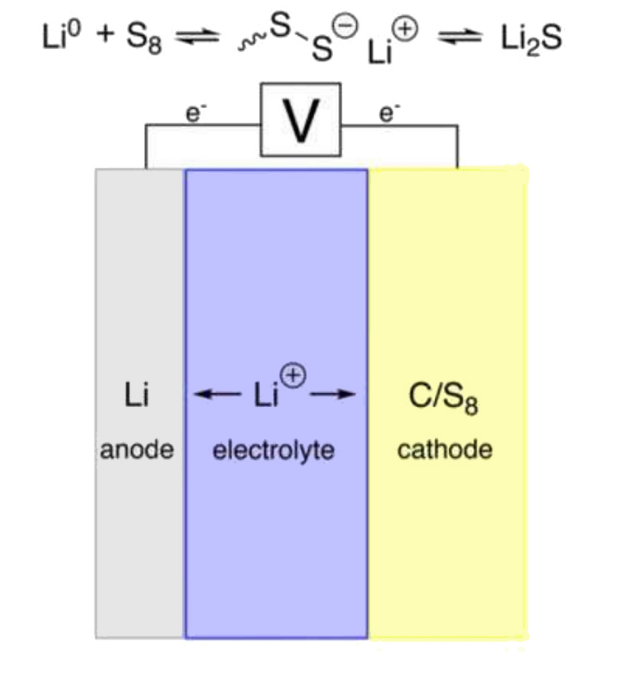 研究人员利用量子计算机模拟下一代锂硫电池