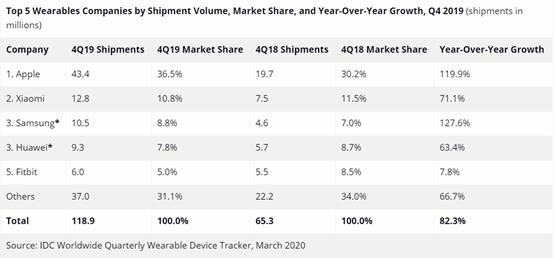 IDC:2019年可穿戴市场,小米仅次于苹果