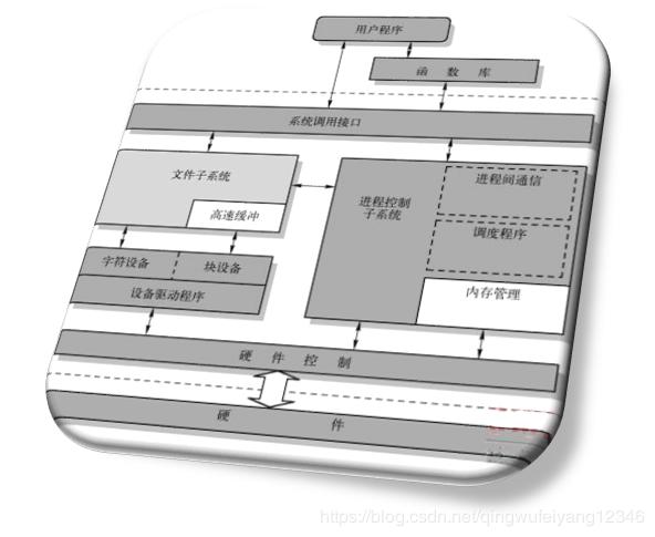 任务5:应用层次化软件设计思想实现多路LED闪烁