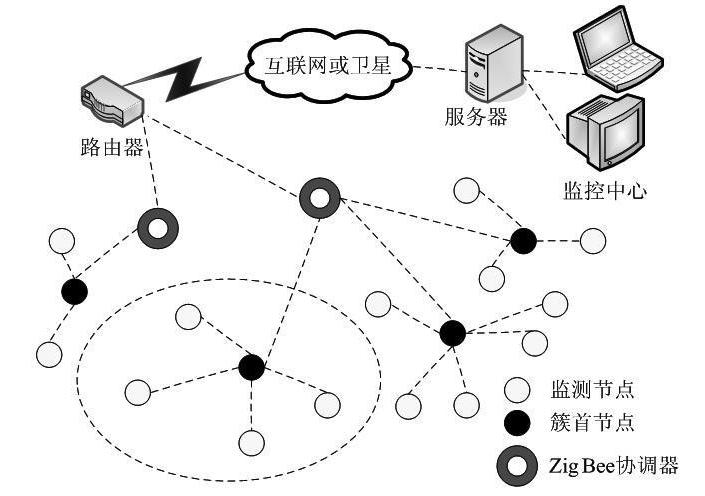 基于ZigBee无线传感器网络的工业废气监控系统