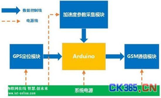 基于Arduino Uno平台的跌倒检测报警系统设计