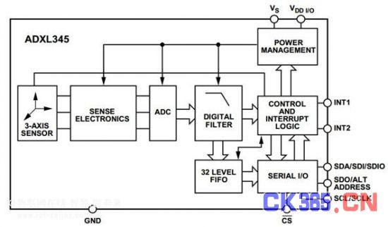 图2  ADXL345功能框图