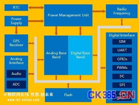 图4  SIM908功能框图