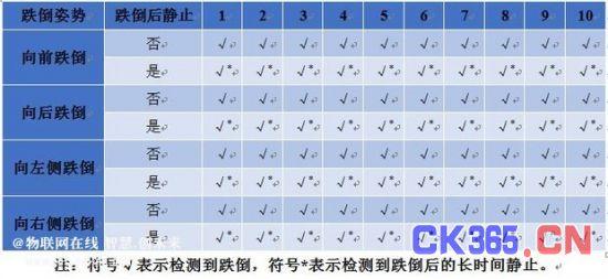 表1  实验结果
