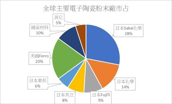 解析5G时代陶瓷材料商机