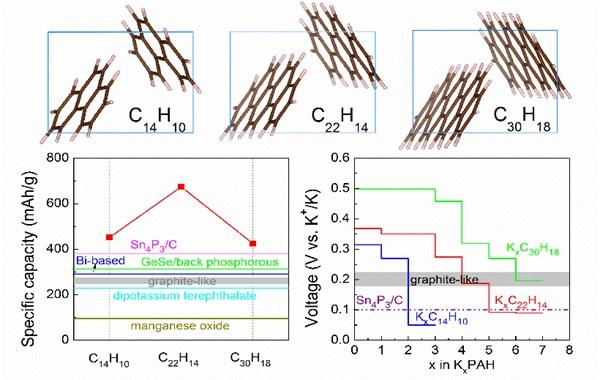 深圳先进院高性能钾离子电池负极材料研究取得进展